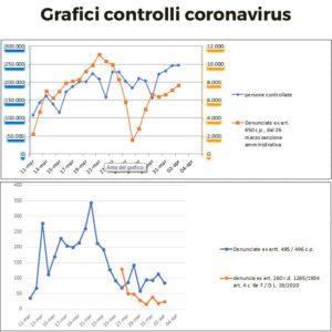 Grafici controllo coronavirus